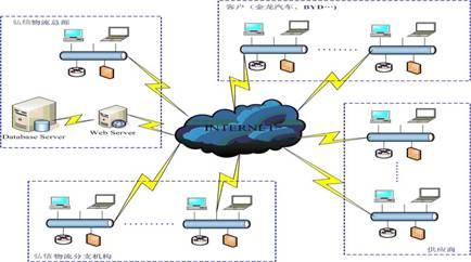 汽车生产网络结构图