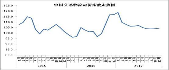 2017年11月中国物流业景气指数为58.6%