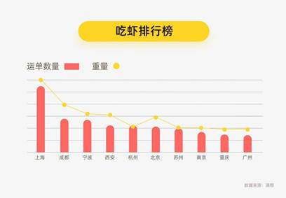 【资讯】满帮大数据报告:能吃又能侃,小龙虾成社交新宠