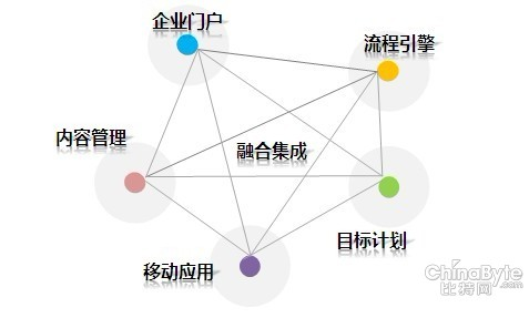 顺丰集团组织结构图