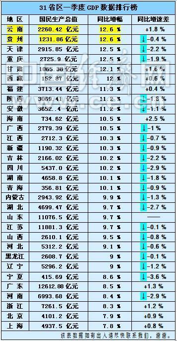 gdp最低的省_2020gdp中国各省排名