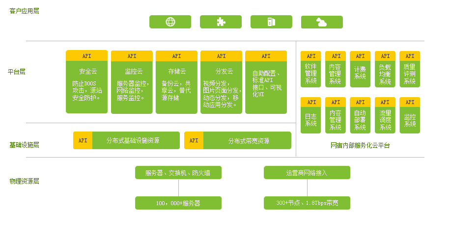 物流平台架构-网宿科技云分发平台的详细展示