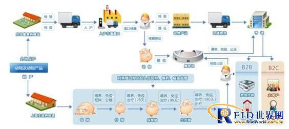 上海动物及动物制品产业链全程监管利用物联网技术