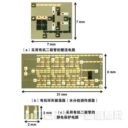 """东京大学的研究人员开发出了带水分传感器功能的柔软RFID标签(无线标签)系统。标签配备了近30个有机晶体管及有机二极管等,利用电磁共振式无线供电技术、通过读取装置供电,因此标签可以离开读取装置几厘米远。东京大学已在美国旧金山市举行的半导体国际学会""""International Solid-State Circuits Conference(ISSCC)2014""""上发表了关于该技术详情的论文。   开发该系统的是东京大学生产技术研究所的樱井贵康与该大学研究生院工学系研究科教授染"""