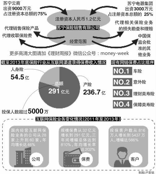 互联网 门店 供应链 金融:苏宁怎么做保险
