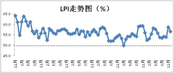 12月中国物流业景气指数为56.6%