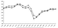 第三产业景气指数独占鳌头