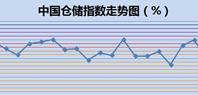 5月中国仓储指数为50.5%