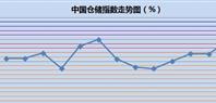 11月中国仓储指数为54.6%