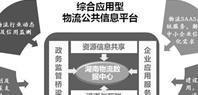 湖南交通物流信息共享平台