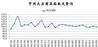 2月份中国大宗商品指数为99.5%