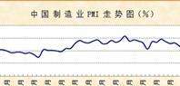 5月份制造业PMI显示:生产活动保持扩张,市场需求增速放缓