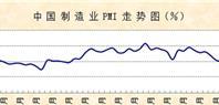 6月份制造业PMI显示:指数波幅收窄 经济运行趋稳