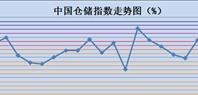 9月中国仓储指数为52.0%