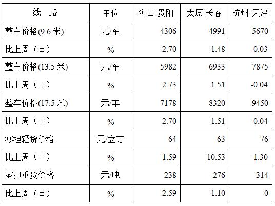 中国公路物流运价周指数报告(2020.2.21)