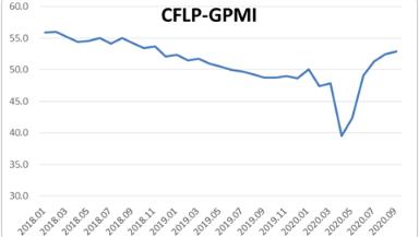 指数继续上升,全球制造业保持恢复趋势 ——2020年9月份CFLP-GPMI分析