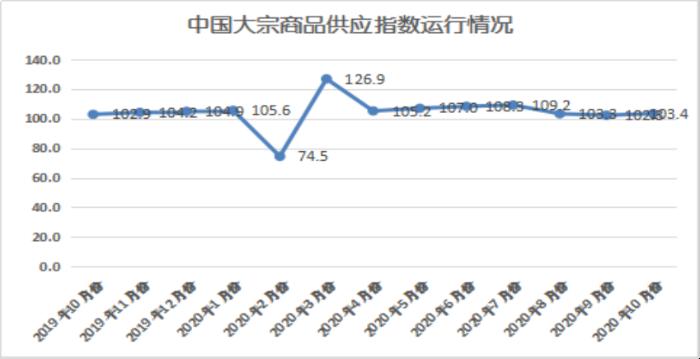 2020年10月份大宗商品指数显示:旺季需求发力 市场稳中向好428