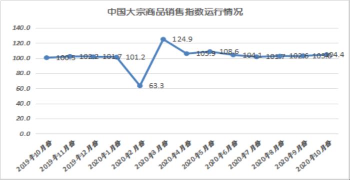 2020年10月份大宗商品指数显示:旺季需求发力 市场稳中向好3097