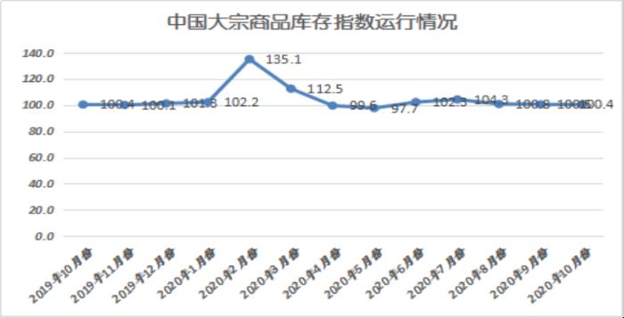 2020年10月份大宗商品指数显示:旺季需求发力 市场稳中向好5114
