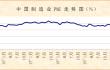 11月份制造业PMI显示:市场供需增速加快,经济复苏稳中有进
