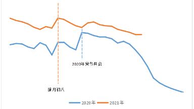 从快递大数据看年货节新势态