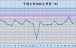 2021年2月份中国仓储指数为48.9%