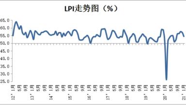 2021年2月份中国物流业景气指数为49.8%