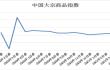 2021年4月份中国大宗商品指数(CBMI)为103.3%