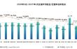 全新改版!《2021年5月中国通用仓储市场动态报告》发布!