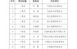 中物联庆祝建党100周年党史知识竞赛获奖名单