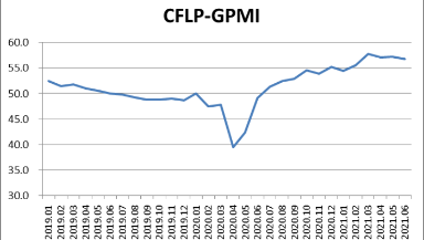 指数回落,全球经济复苏趋势放缓 ——2021年6月份CFLP-GPMI分析
