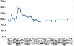 中国公路物流运价周指数报告(2021.7.23)