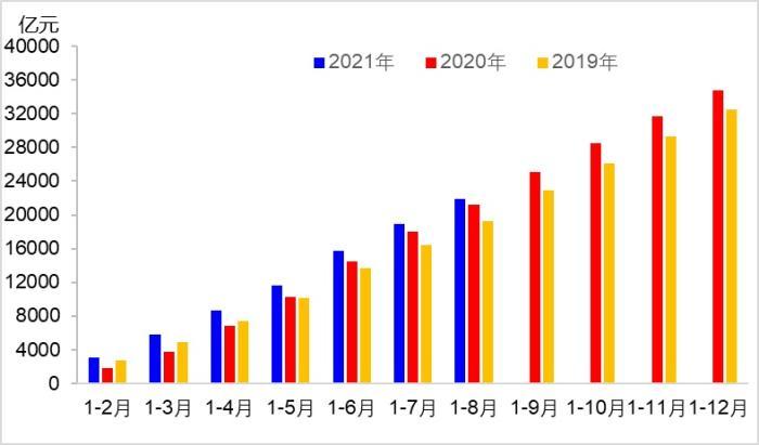 图1 近年来各月交通固定资产投资完成额变化