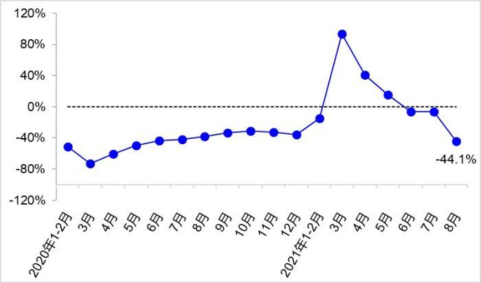 图2 近2年各月营业性客运量同比增速变化