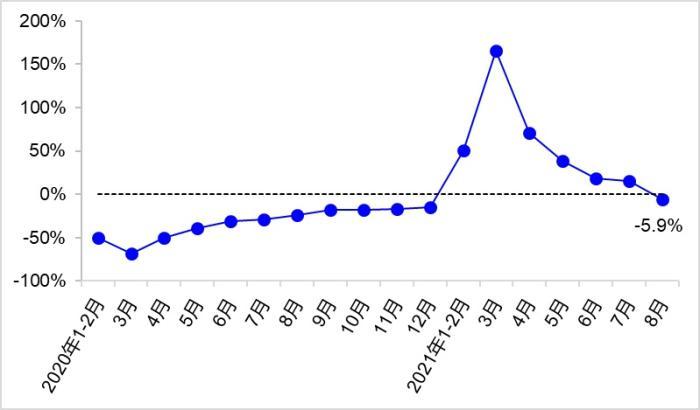 图3 近2年各月中心城市公共交通客运量同比增速变化
