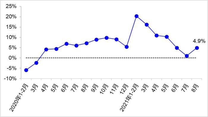 图5 近2年各月港口货物吞吐量同比增速变化
